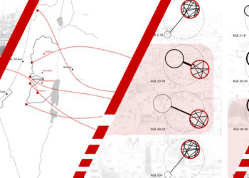 Architecture of Sociability in the Middle East: Building Spaces, Building Relations. The Case of Ramallah, Palestine.